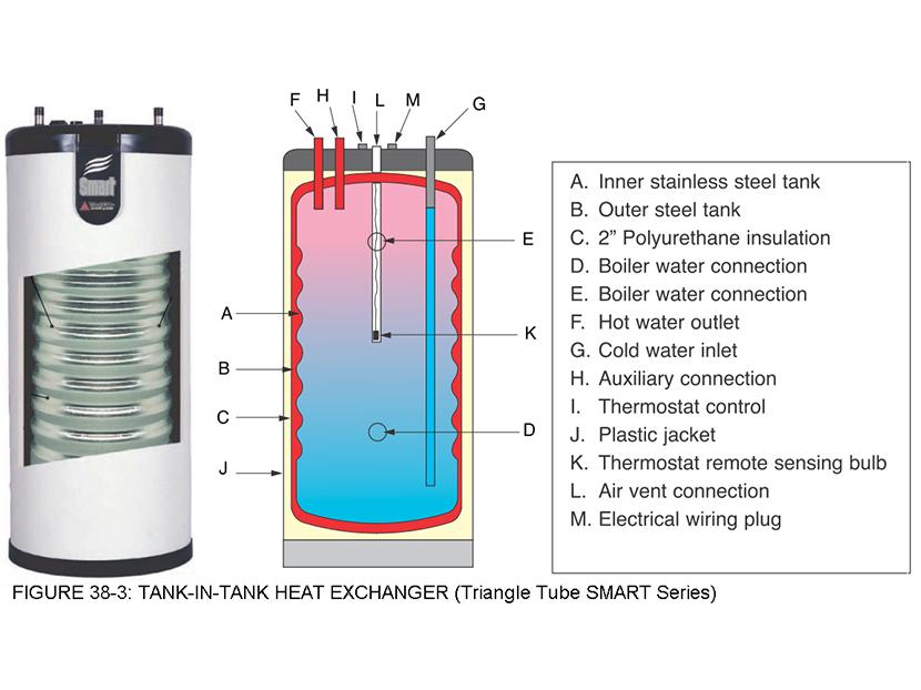 domestic water heating design manual