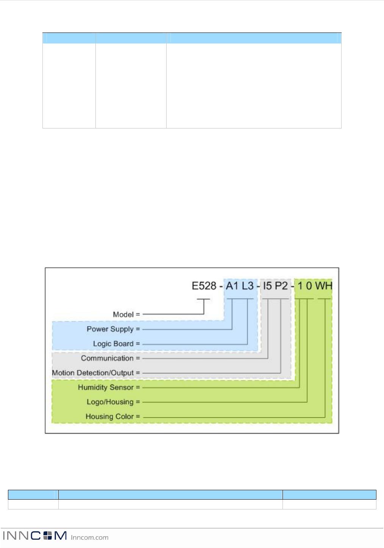 inncom e4 7 thermostat manual